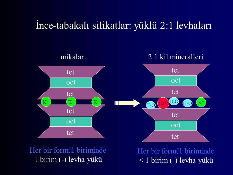 tet oct tet oct tet K+K+ K+K+ K+K+ İnce-tabakalı silikatlar: yüklü 2:1 levhaları mikalar Her bir formül biriminde 1 birim (-) levha yükü tet oct tet oct tet K+K+ H2OH2O Ca 2+ H2OH2O H2OH2O 2:1 kil mineralleri Her bir formül biriminde < 1 birim (-) levha yükü