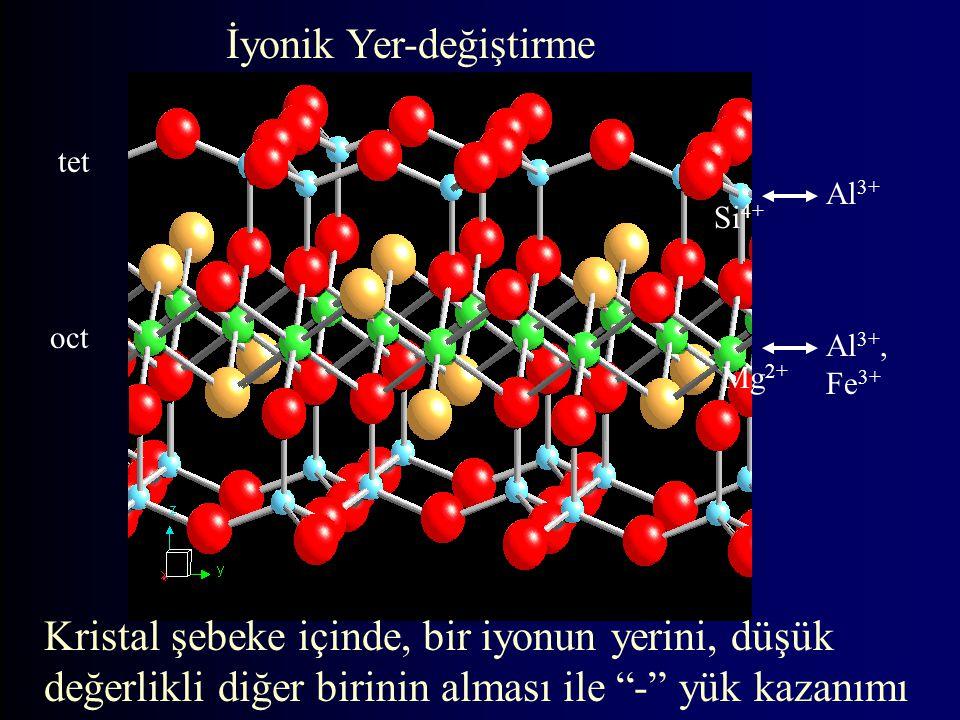 Al 3+, Fe 3+ Si 4+ tet oct Mg 2+ Al 3+ İyonik Yer-değiştirme Kristal şebeke içinde, bir iyonun yerini, düşük değerlikli diğer birinin alması ile - yük kazanımı