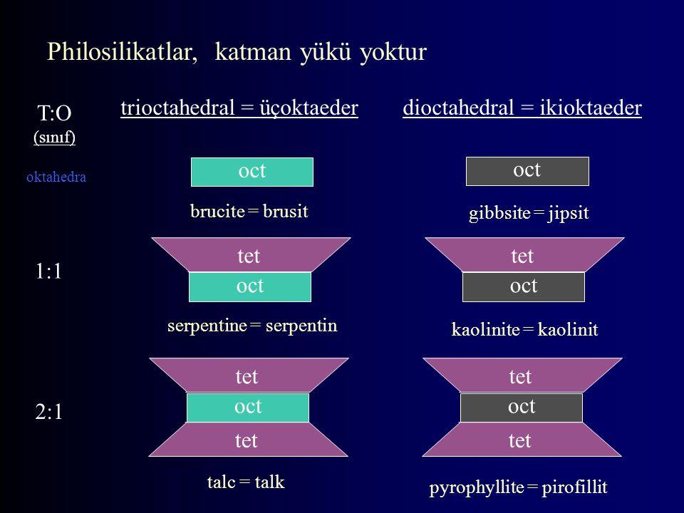 Tetra-eder Levhaların İnşası SiO 4 tetra-eder Tetra- (four = 4)