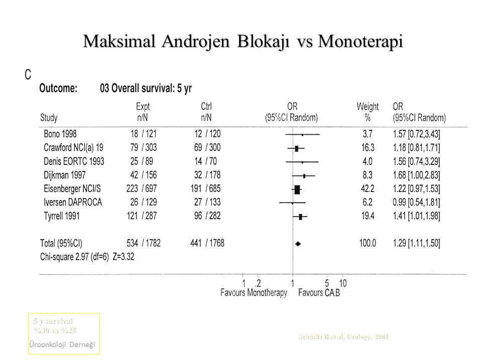 Üroonkoloji Derneği Schmitt B et al, Urology, 2001 Maksimal Androjen Blokajı vs Monoterapi 5 y survival %30 vs %25