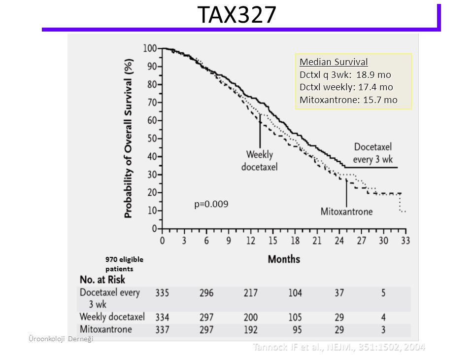 TAX327 Tannock IF et al., NEJM., 351:1502, 2004 970 eligible patients Median Survival Dctxl q 3wk: 18.9 mo Dctxl weekly: 17.4 mo Mitoxantrone: 15.7 mo
