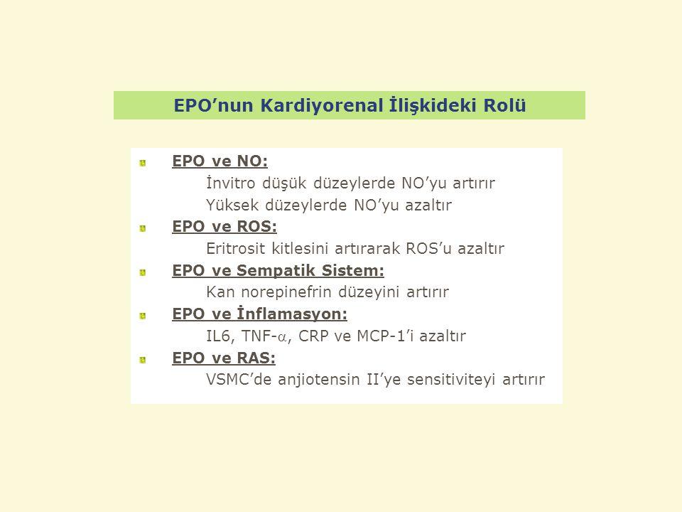 EPO'nun Kardiyorenal İlişkideki Rolü EPO ve NO: İnvitro düşük düzeylerde NO'yu artırır Yüksek düzeylerde NO'yu azaltır EPO ve ROS: Eritrosit kitlesini