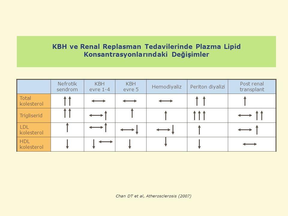 KBH ve Renal Replasman Tedavilerinde Plazma Lipid Konsantrasyonlarındaki Değişimler Nefrotik sendrom KBH evre 1-4 KBH evre 5 HemodiyalizPeriton diyali