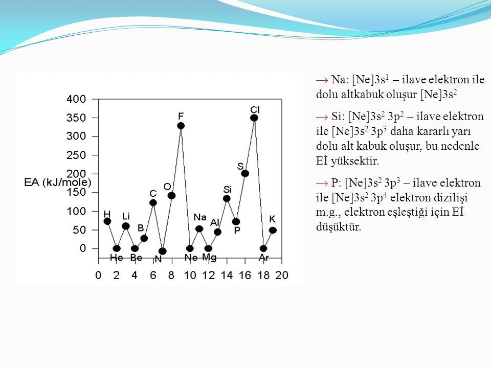 Na: [Ne]3s 1 – ilave elektron ile dolu altkabuk oluşur [Ne]3s 2  Si: [Ne]3s 2 3p 2 – ilave elektron ile [Ne]3s 2 3p 3 daha kararlı yarı dolu alt ka