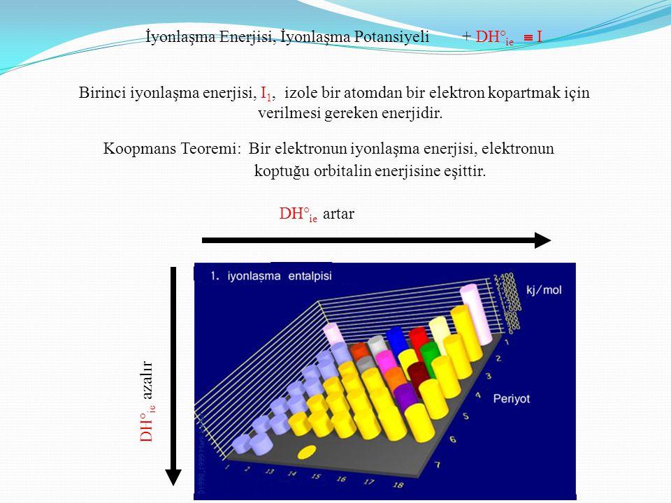 İyonlaşma Enerjisi, İyonlaşma Potansiyeli + DH° ie  I Koopmans Teoremi: Bir elektronun iyonlaşma enerjisi, elektronun koptuğu orbitalin enerjisine eş