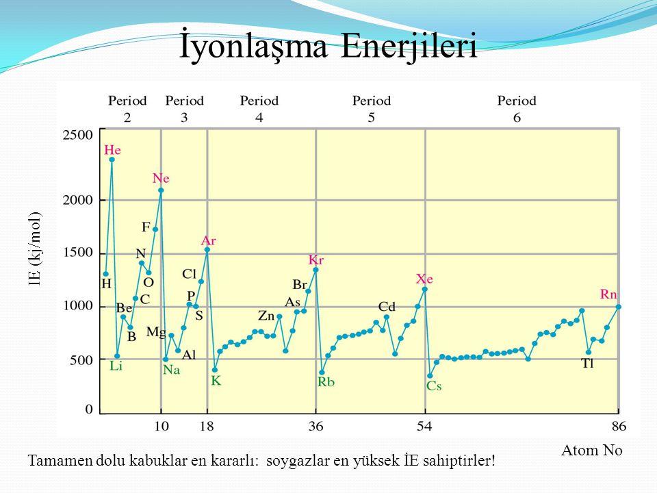 İyonlaşma Enerjileri IE (kj/mol) Atom No Tamamen dolu kabuklar en kararlı: soygazlar en yüksek İE sahiptirler!
