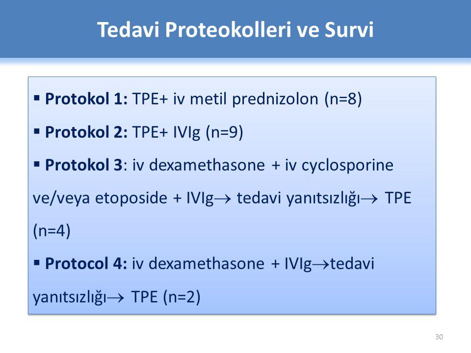 30 Tedavi Proteokolleri ve Survi  Protokol 1: TPE+ iv metil prednizolon (n=8)  Protokol 2: TPE+ IVIg (n=9)  Protokol 3: iv dexamethasone + iv cyclosporine ve/veya etoposide + IVIg  tedavi yanıtsızlığı  TPE (n=4)  Protocol 4: iv dexamethasone + IVIg  tedavi yanıtsızlığı  TPE (n=2)  Protokol 1: TPE+ iv metil prednizolon (n=8)  Protokol 2: TPE+ IVIg (n=9)  Protokol 3: iv dexamethasone + iv cyclosporine ve/veya etoposide + IVIg  tedavi yanıtsızlığı  TPE (n=4)  Protocol 4: iv dexamethasone + IVIg  tedavi yanıtsızlığı  TPE (n=2)