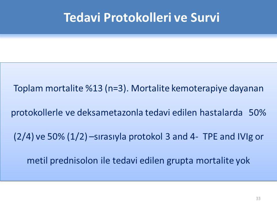 33 Tedavi Protokolleri ve Survi Toplam mortalite %13 (n=3).