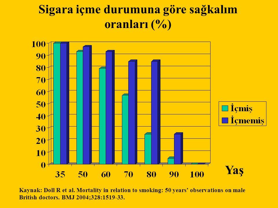 Sigara içme durumuna göre sağkalım oranları (%) Kaynak: Doll R et al.