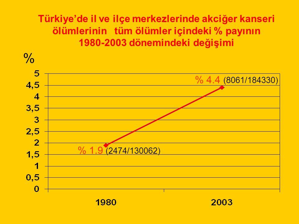 Türkiye'de il ve ilçe merkezlerinde akciğer kanseri ölümlerinin tüm ölümler içindeki % payının 1980-2003 dönemindeki değişimi % % 1.9 (2474/130062) %