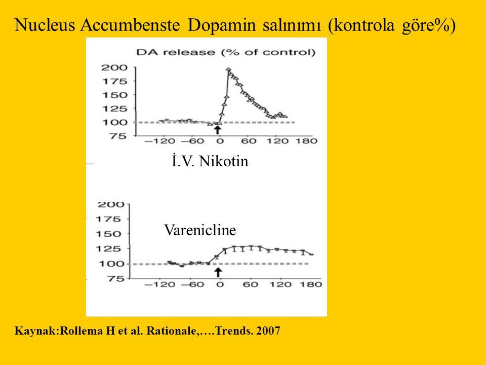 Nucleus Accumbenste Dopamin salınımı (kontrola göre%) Varenicline İ.V. Nikotin Kaynak:Rollema H et al. Rationale,….Trends. 2007