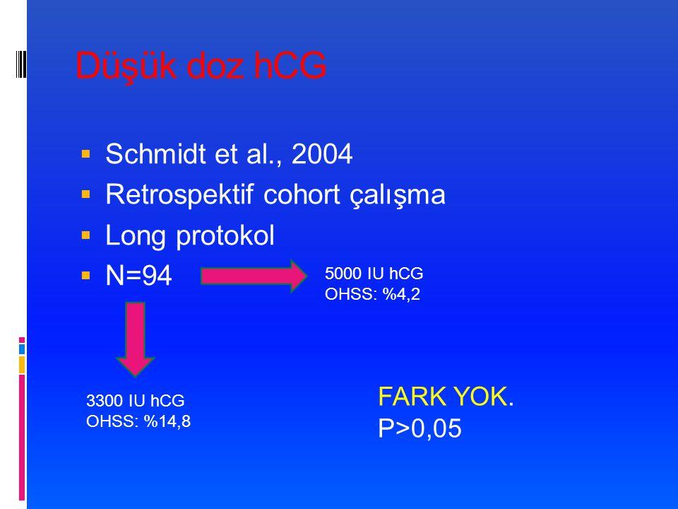 Düşük doz hCG  Schmidt et al., 2004  Retrospektif cohort çalışma  Long protokol  N=94 5000 IU hCG OHSS: %4,2 3300 IU hCG OHSS: %14,8 FARK YOK.