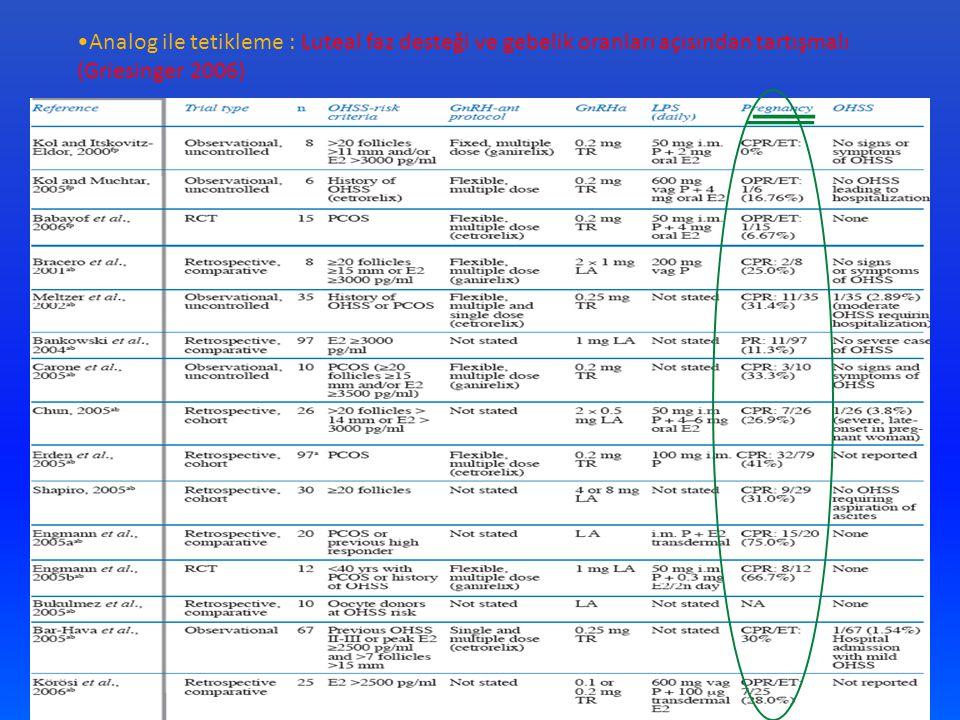 Analog ile tetikleme : Luteal faz desteği ve gebelik oranları açısından tartışmalı (Griesinger 2006)