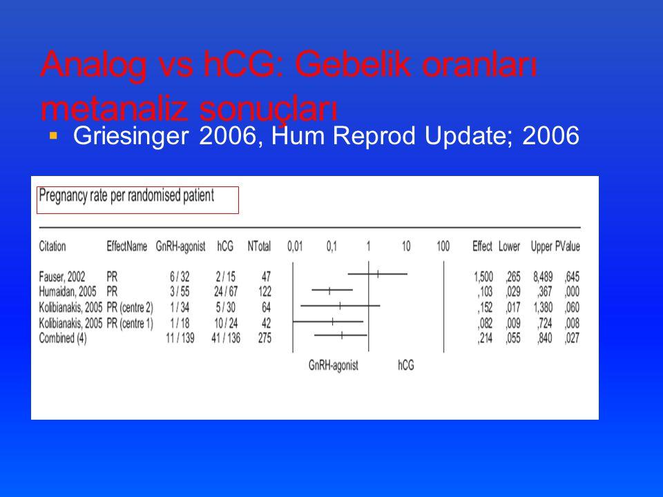 Analog vs hCG: Gebelik oranları metanaliz sonuçları  Griesinger 2006, Hum Reprod Update; 2006