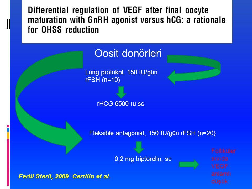 Oosit donörleri Long protokol, 150 IU/gün rFSH (n=19) Fleksible antagonist, 150 IU/gün rFSH (n=20) rHCG 6500 ıu sc 0,2 mg triptorelin, sc Folliküler sıvıda VEGF anlamlı düşük Fertil Steril, 2009 Cerrillo et al.