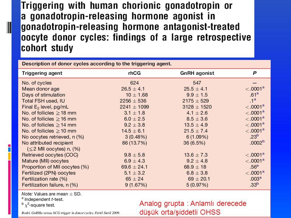 Bodri et al., Fertil Steril 2009 Analog grupta : Anlamlı derecede düşük orta/şiddetli OHSS