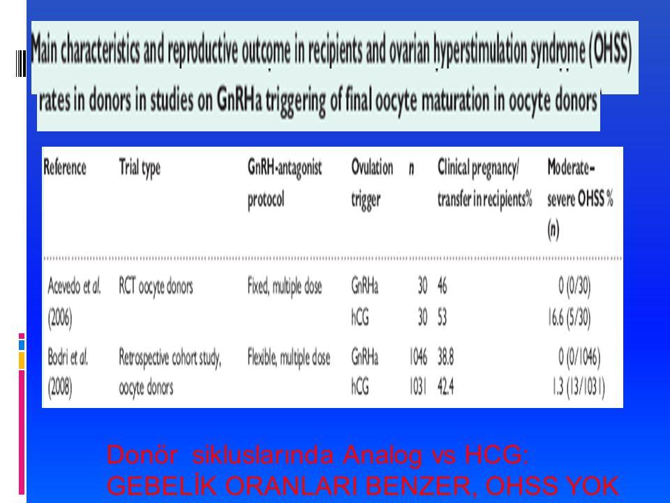 Donör sikluslarında Analog vs HCG: GEBELİK ORANLARI BENZER, OHSS YOK