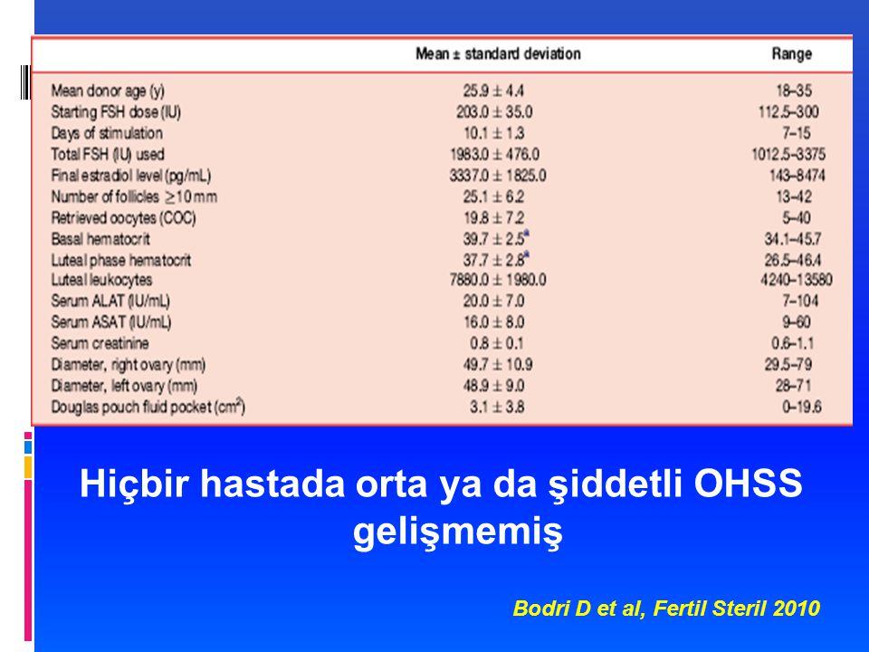 Hiçbir hastada orta ya da şiddetli OHSS gelişmemiş Bodri D et al, Fertil Steril 2010
