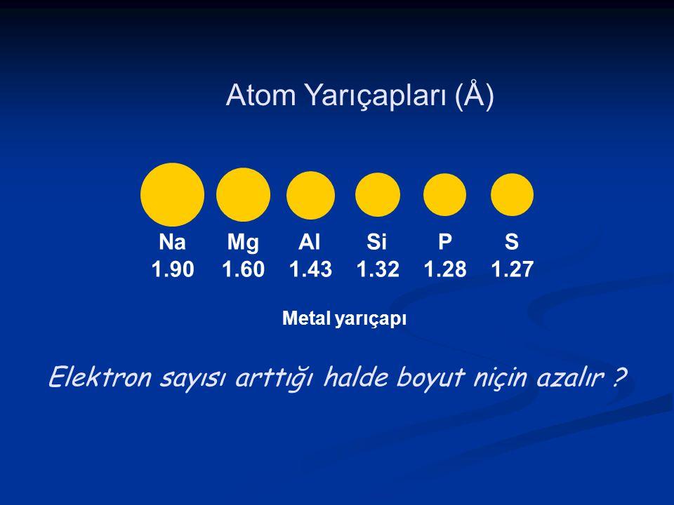 Atom Yarıçapları (Å) Na 1.90 Mg 1.60 Al 1.43 Si 1.32 P 1.28 S 1.27 Metal yarıçapı Elektron sayısı arttığı halde boyut niçin azalır ?