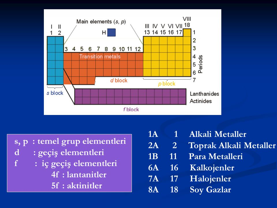s, p : temel grup elementleri d : geçiş elementleri f : iç geçiş elementleri 4f : lantanitler 5f : aktinitler 1A 1 Alkali Metaller 2A 2 Toprak Alkali