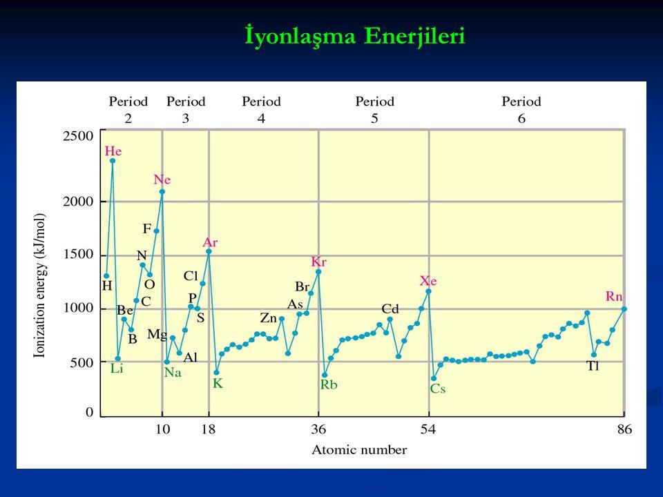 Al(g)Al + (g) + e - I 1 = 580 kJ/mol birinci Al + (g)Al 2+ (g) + e - I 2 = 1815 kJ/mol ikinci Al 2+ (g)Al 3+ (g) + e - I 3 = 2740 kJ/mol üçüncü Al 3+ (g)Al 4+ (g) + e - I 4 = 11,600 kJ/mol dördüncü I 1 < I 2 < I 3 < I 4