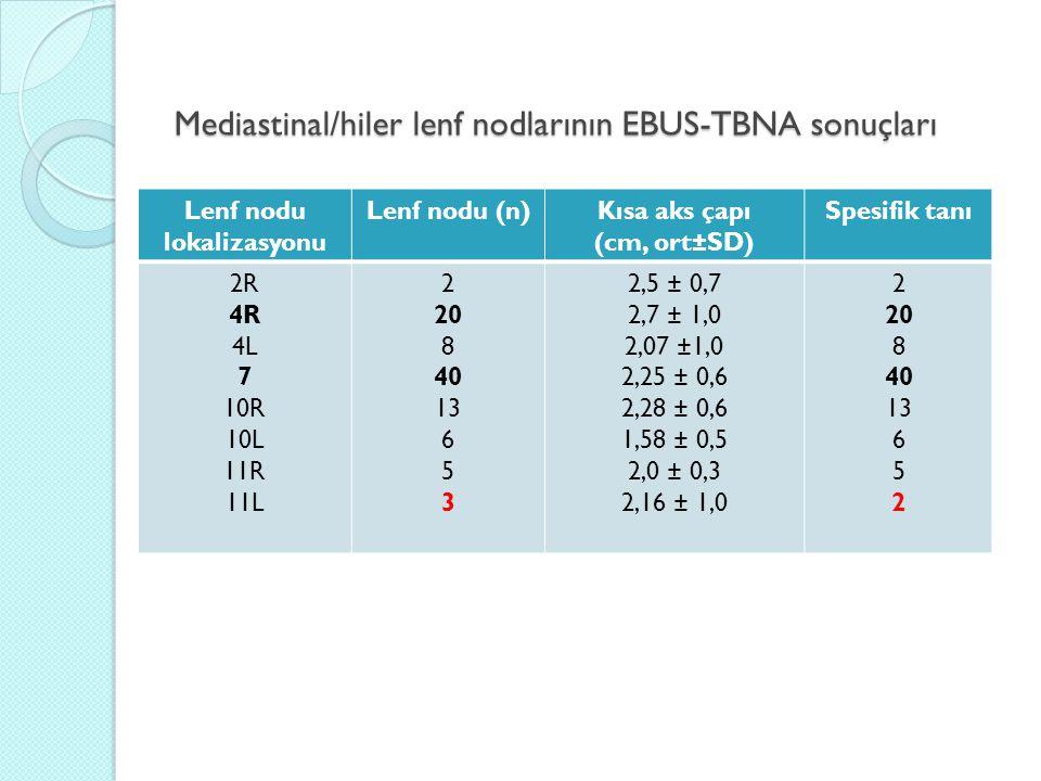 Mediastinal/hiler lenf nodlarının EBUS-TBNA sonuçları Lenf nodu lokalizasyonu Lenf nodu (n)Kısa aks çapı (cm, ort±SD) Spesifik tanı 2R 4R 4L 7 10R 10L