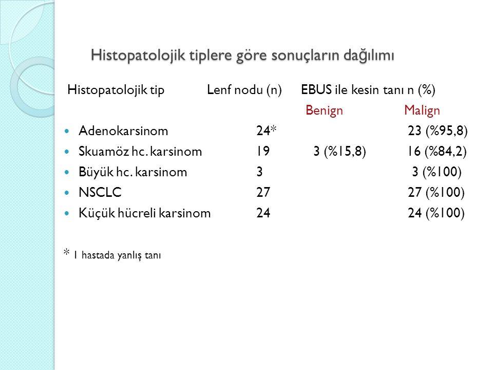 Histopatolojik tiplere göre sonuçların da ğ ılımı Histopatolojik tipLenf nodu (n) EBUS ile kesin tanı n (%) BenignMalign Adenokarsinom24* 23 (%95,8) Skuamöz hc.