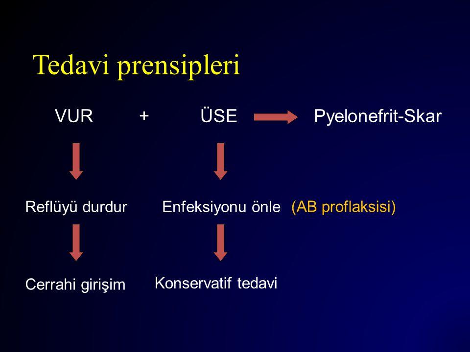 Tedavi prensipleri VUR + ÜSEPyelonefrit-Skar Reflüyü durdurEnfeksiyonu önle Cerrahi girişim Konservatif tedavi (AB proflaksisi)