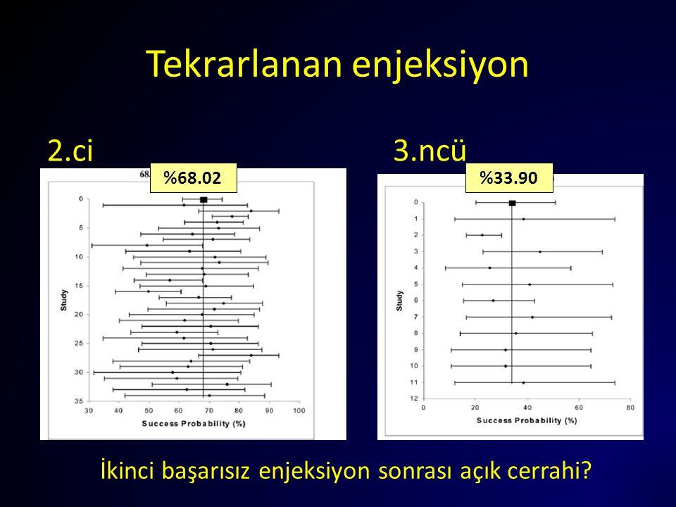 Tekrarlanan enjeksiyon 2.ci 3.ncü İkinci başarısız enjeksiyon sonrası açık cerrahi? %33.90%68.02
