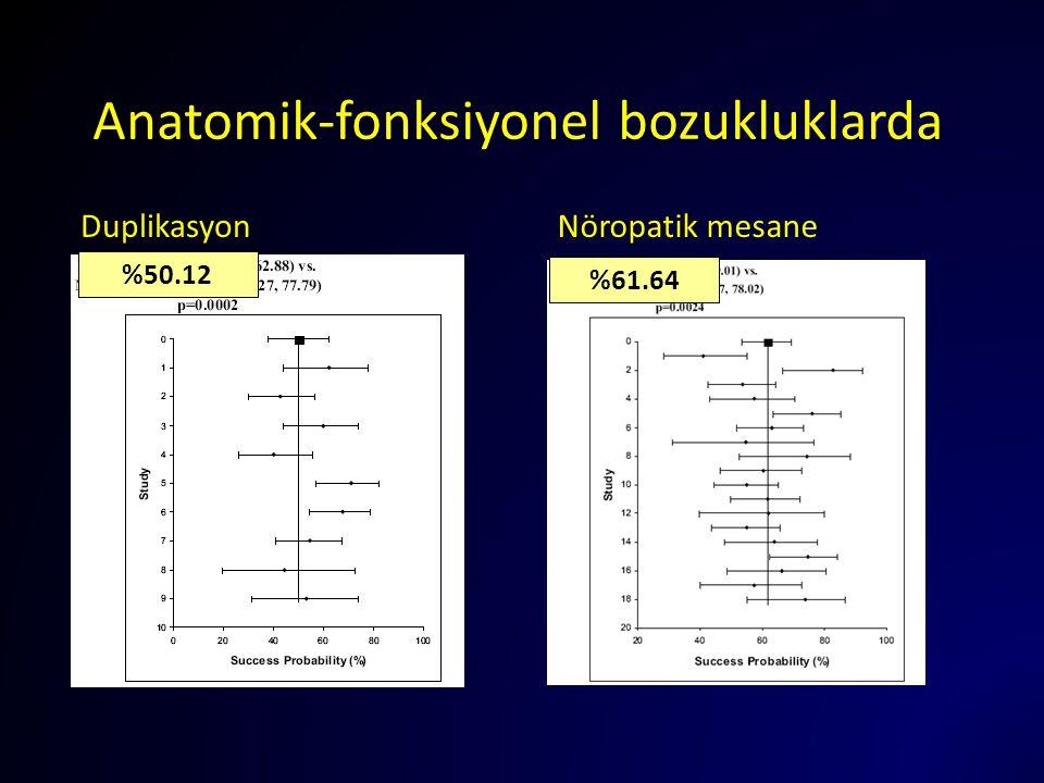 Anatomik-fonksiyonel bozukluklarda DuplikasyonNöropatik mesane %61.64 %50.12