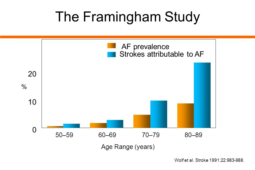 0 10 20 30 Wolf et al. Stroke 1991;22:983-988. 50–59 60–69 70–79 80–89 The Framingham Study % AF prevalence Strokes attributable to AF Age Range (year