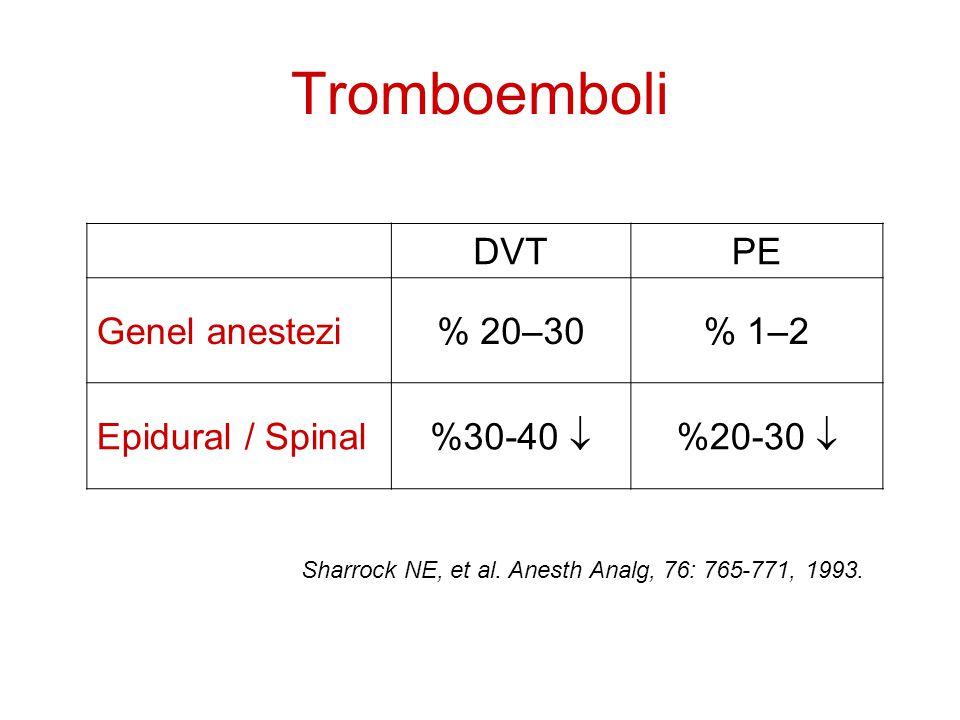 Tromboemboli DVTPE Genel anestezi% 20–30% 1–2 Epidural / Spinal %30-40  %20-30  Sharrock NE, et al. Anesth Analg, 76: 765-771, 1993.
