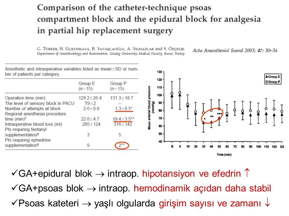 GA+epidural blok  intraop. hipotansiyon ve efedrin  GA+psoas blok  intraop. hemodinamik açıdan daha stabil Psoas kateteri  yaşlı olgularda girişim