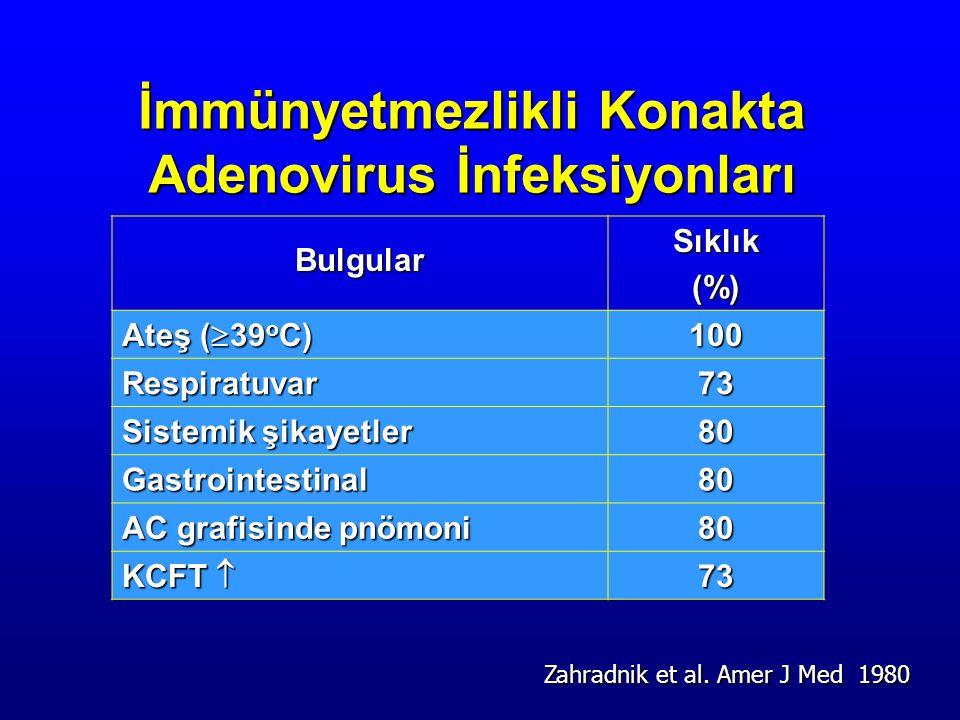 İmmünyetmezlikli Konakta Adenovirus İnfeksiyonları BulgularSıklık(%) Ateş (  39 o C) 100 Respiratuvar 73 Sistemik şikayetler 80 Gastrointestinal80 AC grafisinde pnömoni 80 KCFT  73 Zahradnik et al.