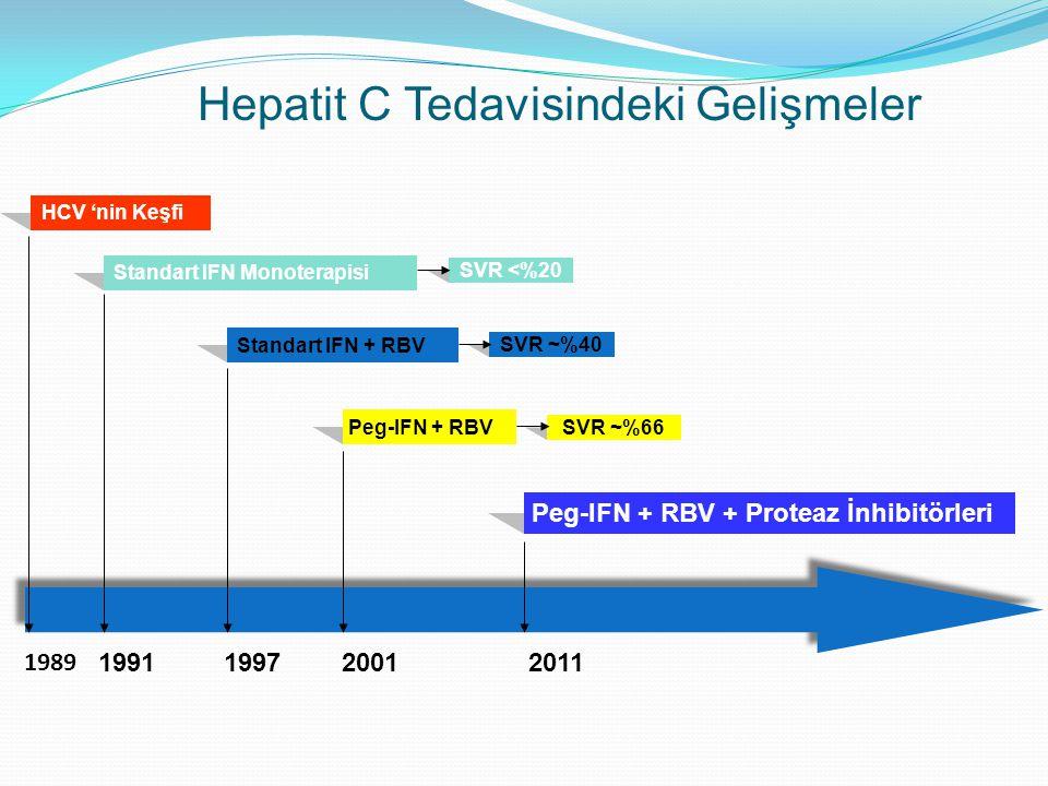 Tedavi Başarı Oranı KVY (%) 100 80 60 40 20 0 244878Peg-IFNIFN + ribavirin Peg-IFN + ribavirin Hafta IFN monoterapi Tüm genotipler Genotip 1 Genotip 2 veya 3 6-19 11-19 10-22 18-39 35-43 61-79 33-36 76-82 42-46 PegIFN + Ribavirin tedavisi (A1)