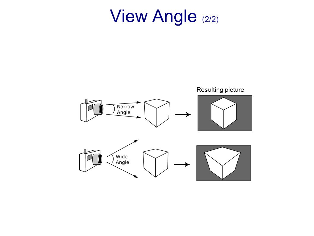 Resulting picture View Angle (2/2)