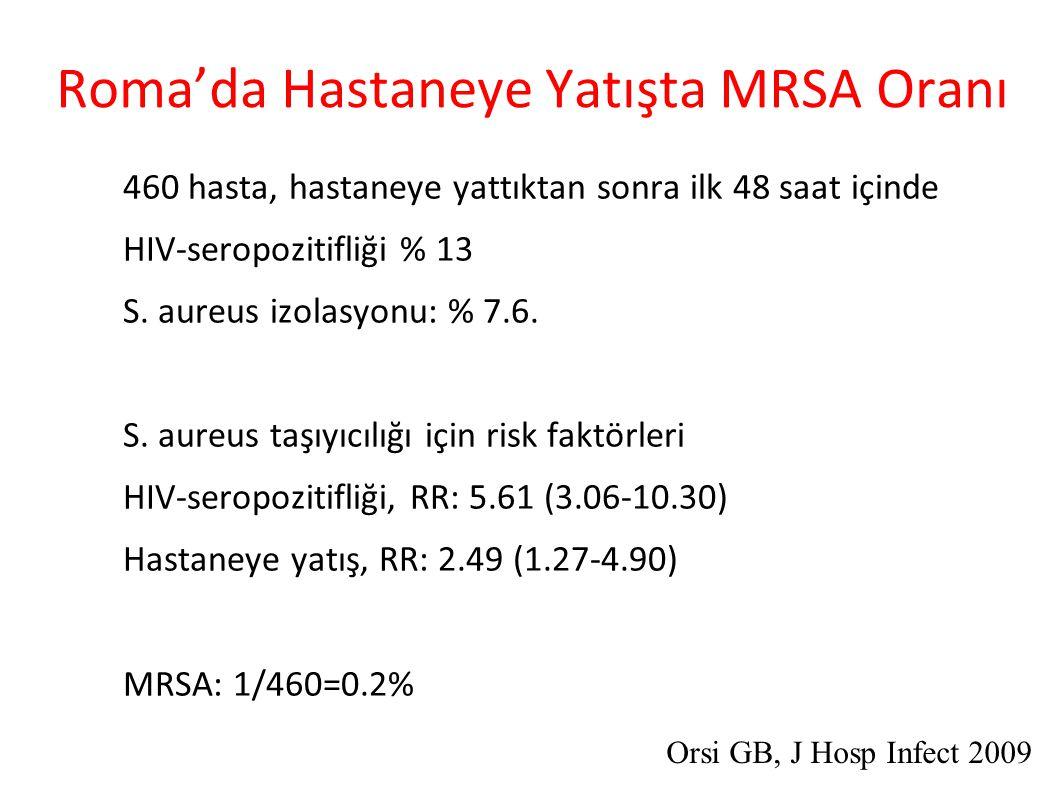 Roma'da Hastaneye Yatışta MRSA Oranı ● 460 hasta, hastaneye yattıktan sonra ilk 48 saat içinde ● HIV-seropozitifliği % 13 ● S.
