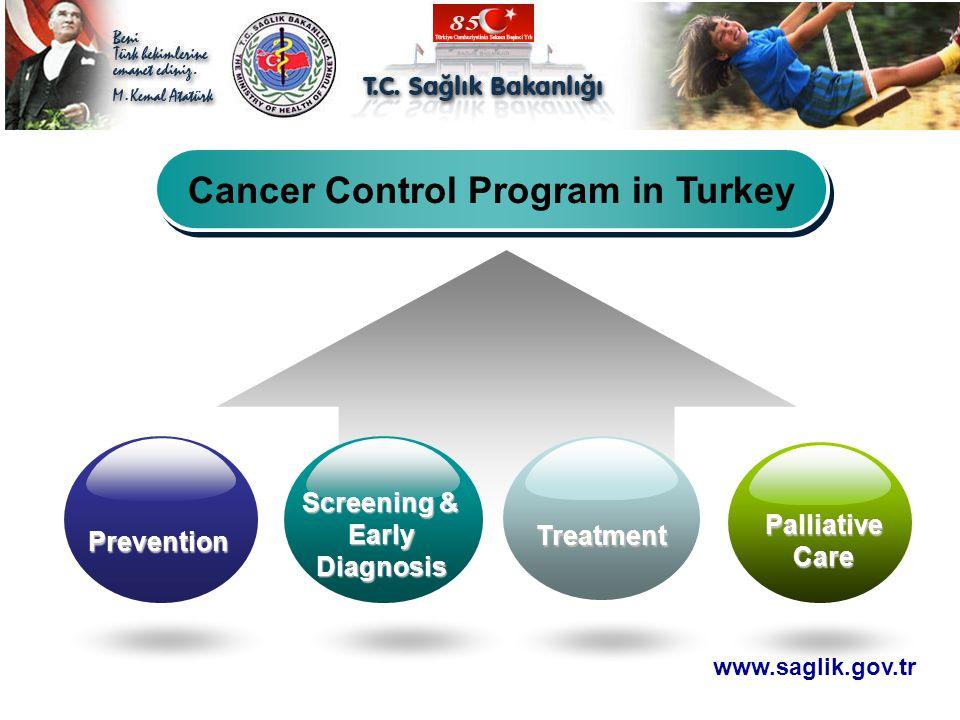 Cancer Control Program in Turkey Prevention Screening & Early Diagnosis Treatment Palliative Care www.saglik.gov.tr