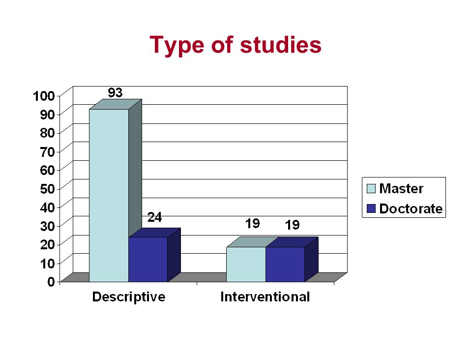 Type of studies