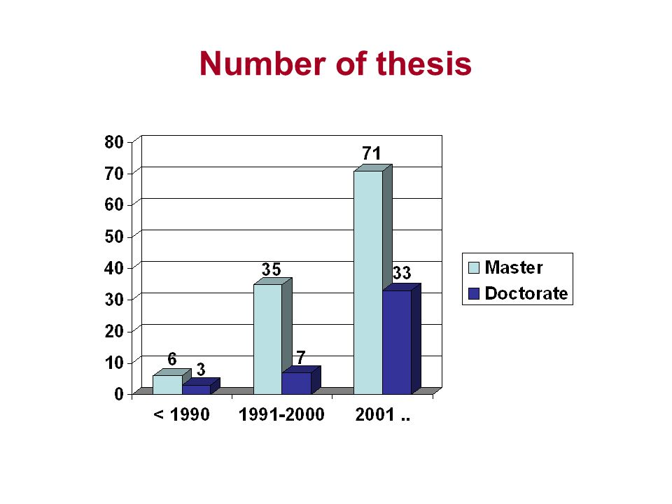Number of thesis