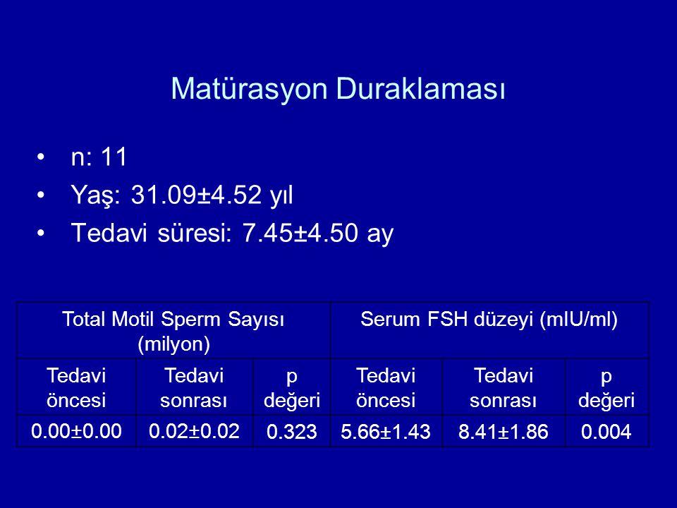 Matürasyon Duraklaması n: 11 Yaş: 31.09±4.52 yıl Tedavi süresi: 7.45±4.50 ay Total Motil Sperm Sayısı (milyon) Serum FSH düzeyi (mIU/ml) Tedavi öncesi