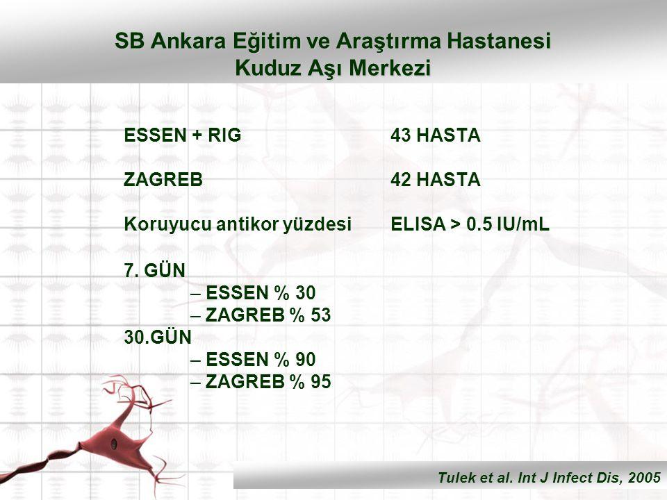 ESSEN + RIG 43 HASTA ZAGREB 42 HASTA Koruyucu antikor yüzdesiELISA > 0.5 IU/mL 7. GÜN – ESSEN % 30 – ZAGREB % 53 30.GÜN – ESSEN % 90 – ZAGREB % 95 SB