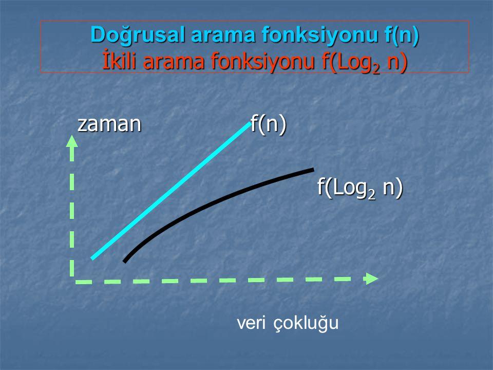 Doğrusal arama fonksiyonu f(n) İkili arama fonksiyonu f(Log 2 n) zaman f(n) zaman f(n) f(Log 2 n) f(Log 2 n) veri çokluğu