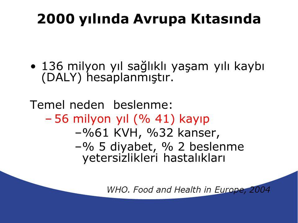 Sağlık Bakanlığı Hedefleri Hedef 4: Risk Faktörlerinin Azaltılması –2010 yılına kadar kronik malnütrisyon, raşitizm, beslenme yetersizliği anemileri ve obezite oranını % 35, 2020 yılına kadar % 50 azaltmak.