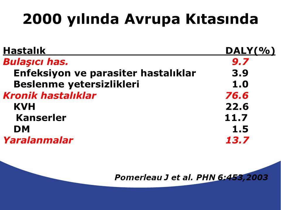 Süt Ca ve Obezite J Dairy Sci.2006;89:1207-1221 Vücut Yağı Düşük Ca Yüksek Ca Süt tüketimi Fazla 24 hafta -500kkal/gün 1.4 kg 2.9 kg 3.7 kg