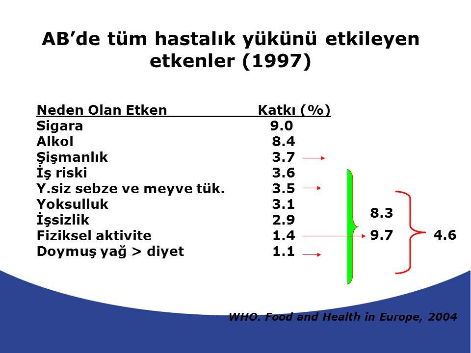 Sağlık Ekonomisi (Amerika-1998) KVH Diyabet İnme Osteoporoz Safra kesesi has.