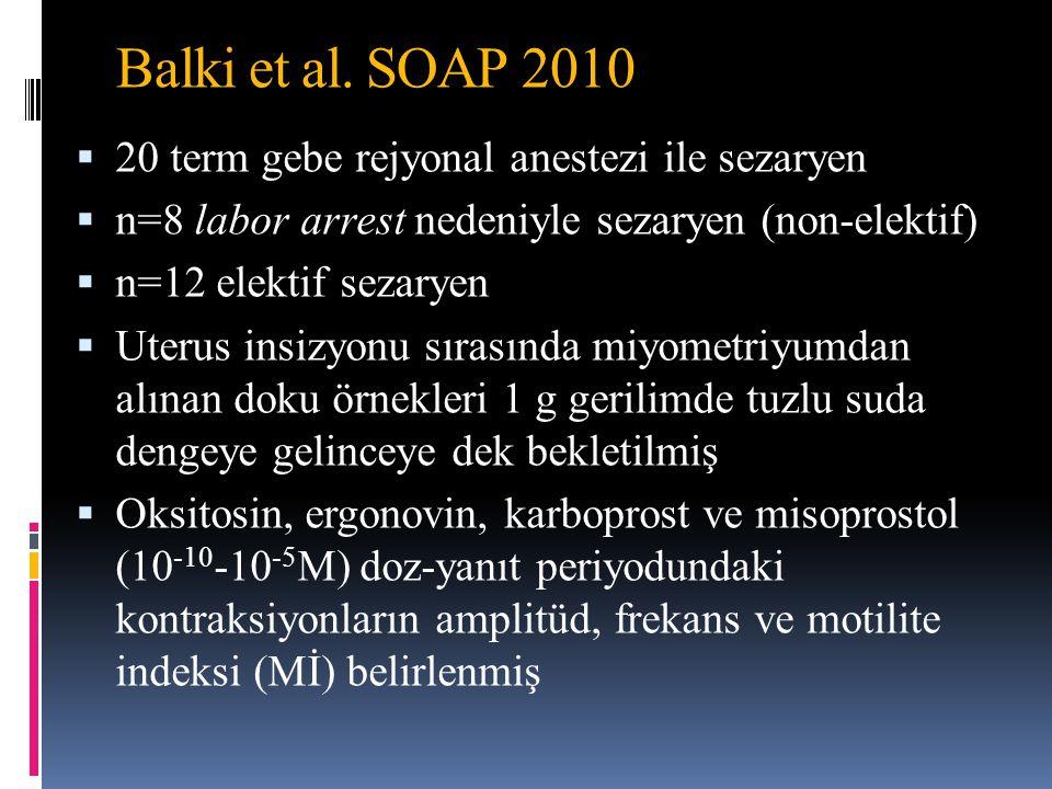 Balki et al. SOAP 2010  20 term gebe rejyonal anestezi ile sezaryen  n=8 labor arrest nedeniyle sezaryen (non-elektif)  n=12 elektif sezaryen  Ute