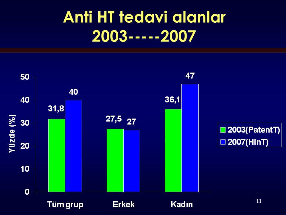 11 Anti HT tedavi alanlar 2003-----2007