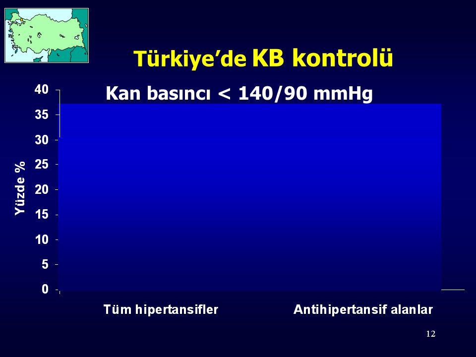 12 Türkiye'de KB kontrolü Kan basıncı < 140/90 mmHg