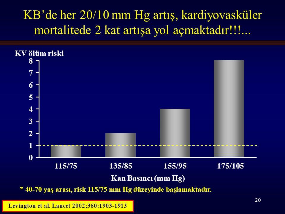 20 KB'de her 20/10 mm Hg artış, kardiyovasküler mortalitede 2 kat artışa yol açmaktadır!!!...